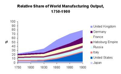 Industrial Revolution DBQ - BlaBlaWriting